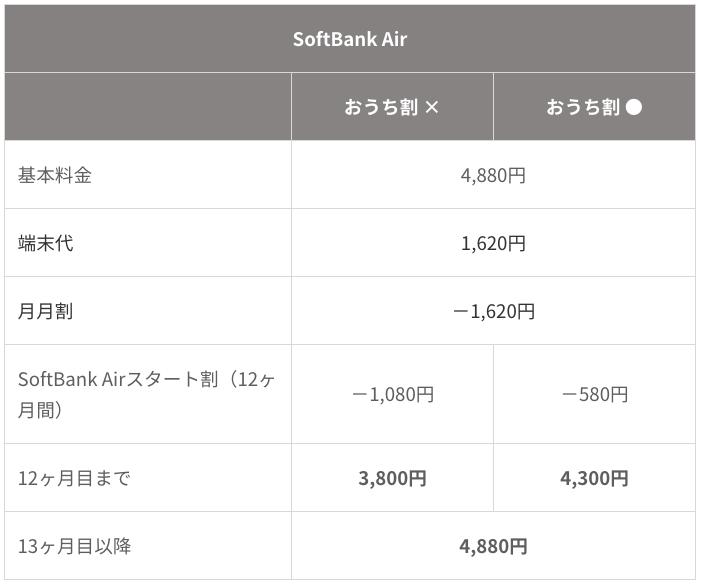 SoftBank Airと光の違いは何?どっちがいいの?3分で即決できる!料金・通信速度・使い勝手などの徹底比較!