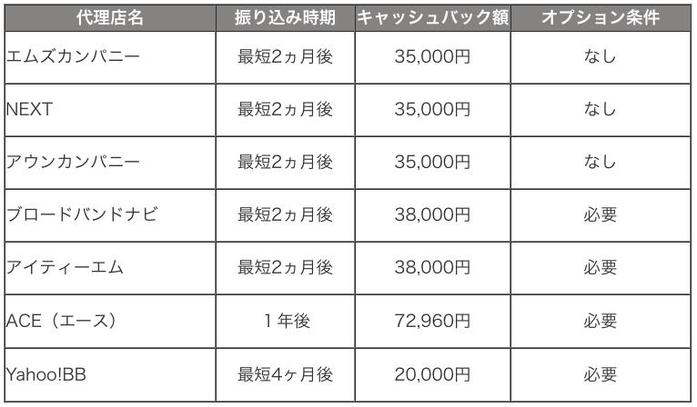 SoftBank Airのヤマダ電機のキャンペーンはどんな特典?「なんと家電割引10,000円!」さらにお得な申し込み方法も解説!