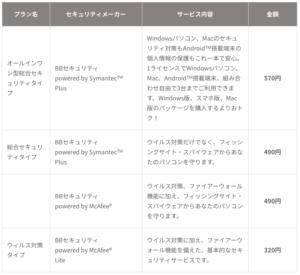 SoftBank Airはセキュリティ対策されてる?ウィルスに感染しない?Yahoo!BBのセキュリティBBを契約すれば対策可能。月額や申し込み方法を解説します!