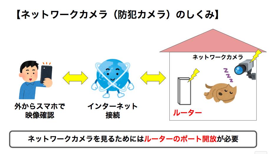 SoftBank Airでネットワークカメラ(防犯カメラ)は使えない!ポート開放ができるSoftBank光に申し込もう!