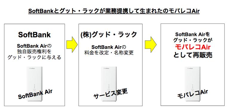 モバレコAirの28,000円のキャッシュバックはいつもらえるの?申し込み方法・適用条件・注意点など詳しく解説!
