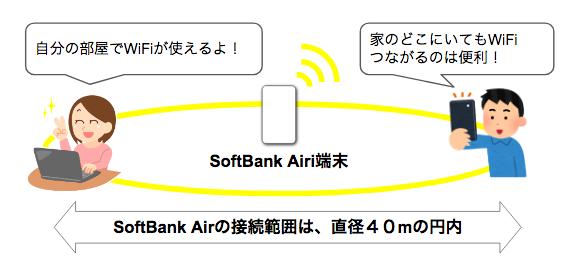 SoftBank AirとどんなときもWiFiはどっちがお得?料金、スペック、通信速度まで徹底比較!