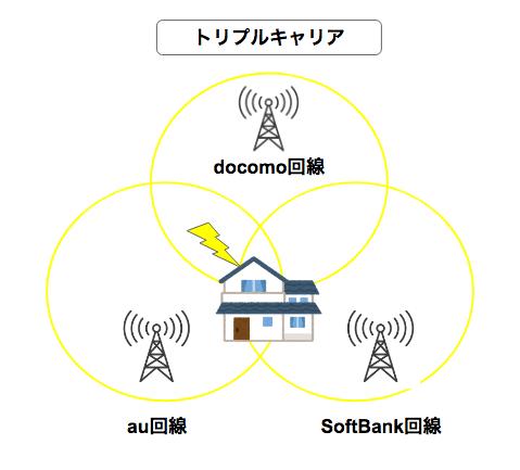 固定回線からどんなときもWiFiに乗り換えるなら、絶対知るべきメリット・デメリットを解説!
