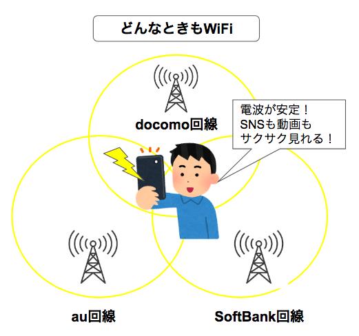 【検証】どんなときもWiFiの移動中も使えるのか?電波や通信速度はどう?電車・地下鉄内でもとぎれないか試した結果