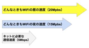 どんなときもWiFiは夜間にネットが遅くなるのか?実測を調査した結果はいかに?