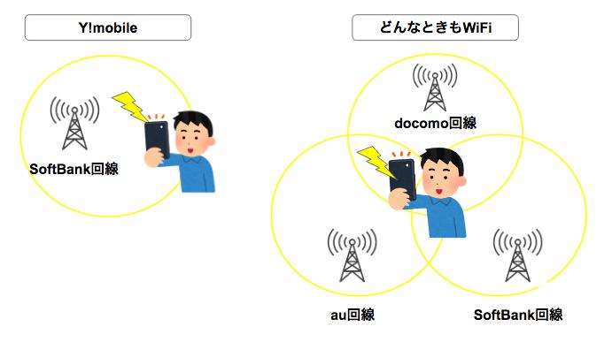 どんなときもWiFiとY!mobileのポケットWiFiはどっちがいいの?料金、通信速度、利用エリアで徹底比較!