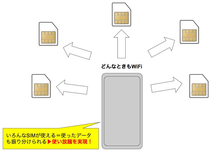 どんなときもWiFiをマンションで利用したい!高さ制限はどう?自宅の回線として使えるの?