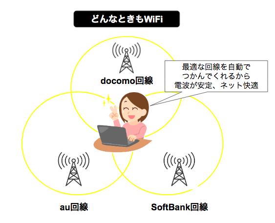 どんなときもWiFiを二人暮らしの家で使えるの?同居・同棲用に向いている?接続台数や範囲などを徹底解説!