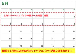 【保存版】モバレコAirの28,000円キャッシュバックをもらう方法。「誰でも簡単にできます!」