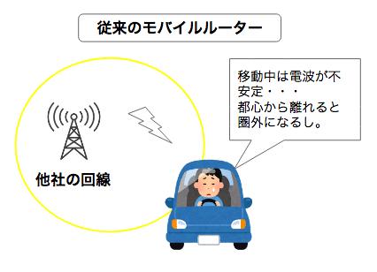 どんなときもWiFiは車でも使えるの?車載用としてはどう?移動中の電波や通信速度などを徹底解説!