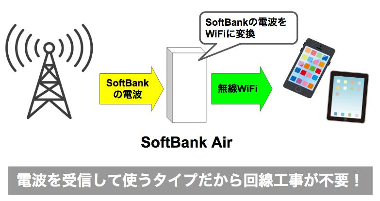 SoftBank Airが工事が不要、費用もかからないってほんと?初期費用や申し込みなど開通までの流れを解説!