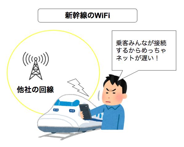 どんなときもWiFiは新幹線で使ってみたらヤバかった!実際の通信速度や電波など詳しく解説します!