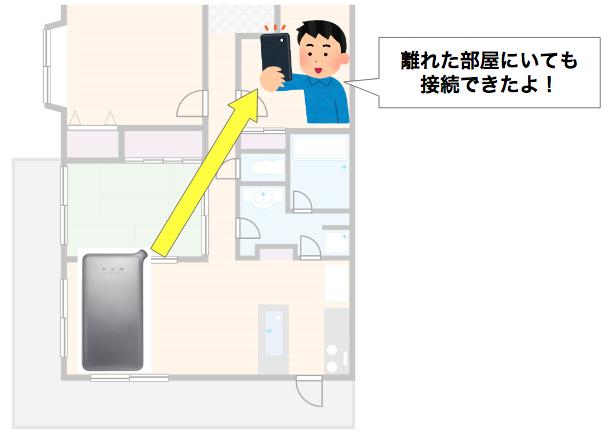 どんなときもWiFiは一戸建てで使っても大丈夫?家族が同時に使えるか、部屋まで電波は届くのか解説!