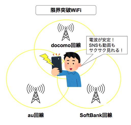 【埼玉県内】限界突破WiFiが使えない場所ってどこ?利用エリアや通信速度は心配無用?