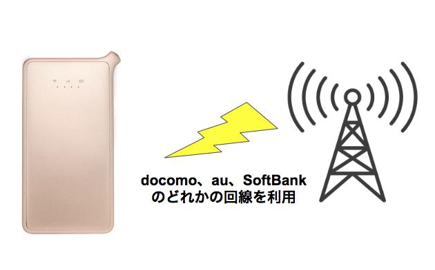 どんなときもWiFiでUQモバイルは接続できるのか?docomo、au、SoftBank以外のスマホでも使えるの?