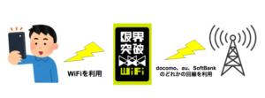 限界突破WiFiでは自分のキャリア以外の回線にもつながるの?QUモバイル、楽天モバイルでも接続できる?