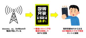 限界突破WiFiは北海道(札幌)でも使えるの?利用エリアや通信速度など詳しく解説します!
