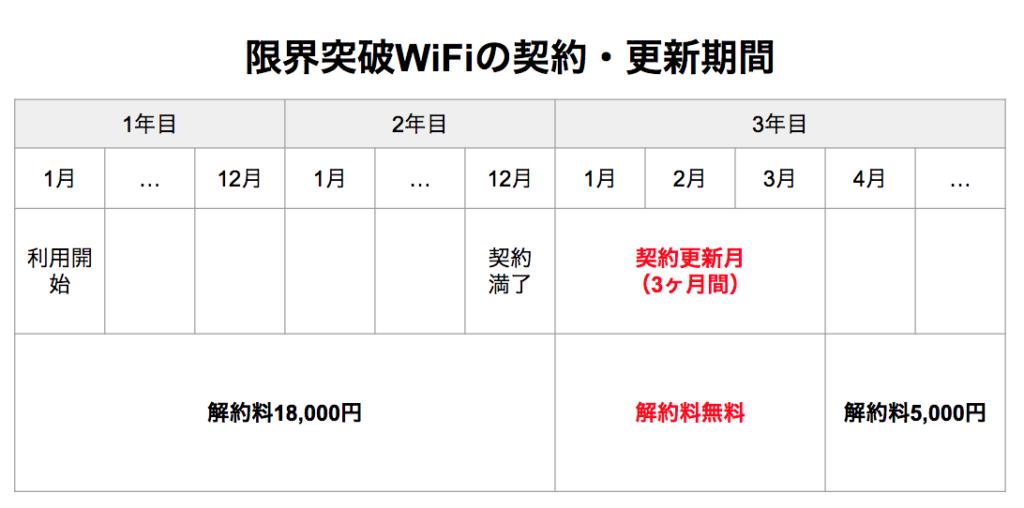 限界突破WiFiの契約期間はいつまで?違約金はいくら?落とし穴がないか購入前にチェック!