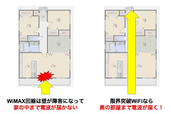 限界突破WiFiってマンションでも使えるの?高さ制限や家族での同時接続についても解説!