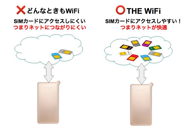 【検証】THE WiFi(どスゴイWiFi)は通信障害はないの?データ容量の制限はどう?