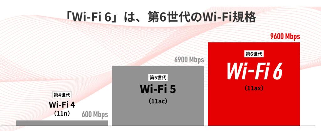 ソフトバンクエアーはWi-Fi6にも対応済み!最新機種の仕様についてくわしく解説