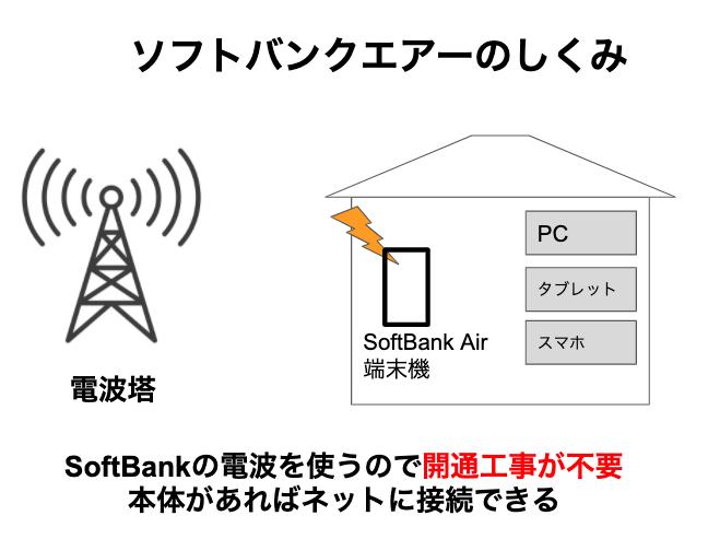 ソフトバンクエアーって光回線(固定回線)なの?違うものなので注意してください!