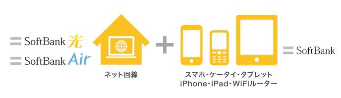 J:COMからソフトバンクエアーへ乗り換えで30,000円得する方法を解説!